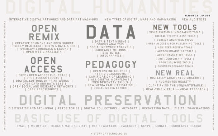 Fig. 1: Conceptual map of areas covered by the Digital Humanities