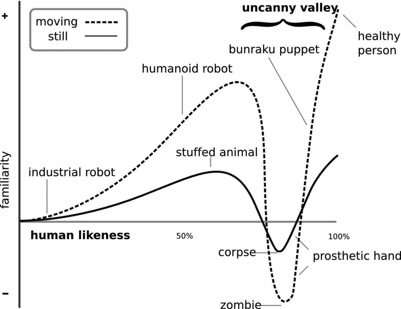borbach-voice-2-2016_figure-4_uncanny-valley